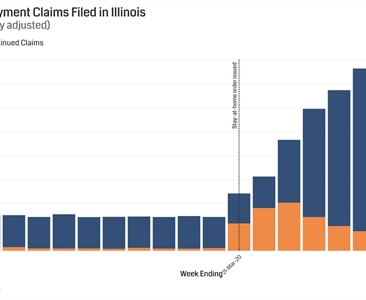 Illinois unemployment rate climbs to record 16.4% in April