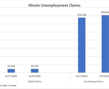 Unemployment claims dip slightly as state reopens